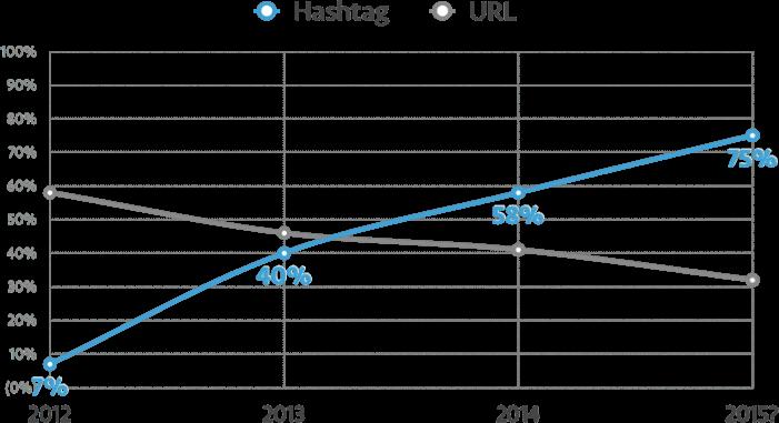 ハッシュタグに関する統計情報