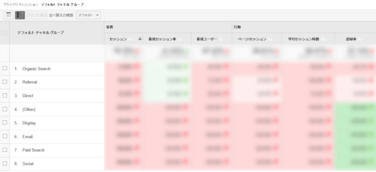 Google Analytics (アナリティクス) ベンチーマーク