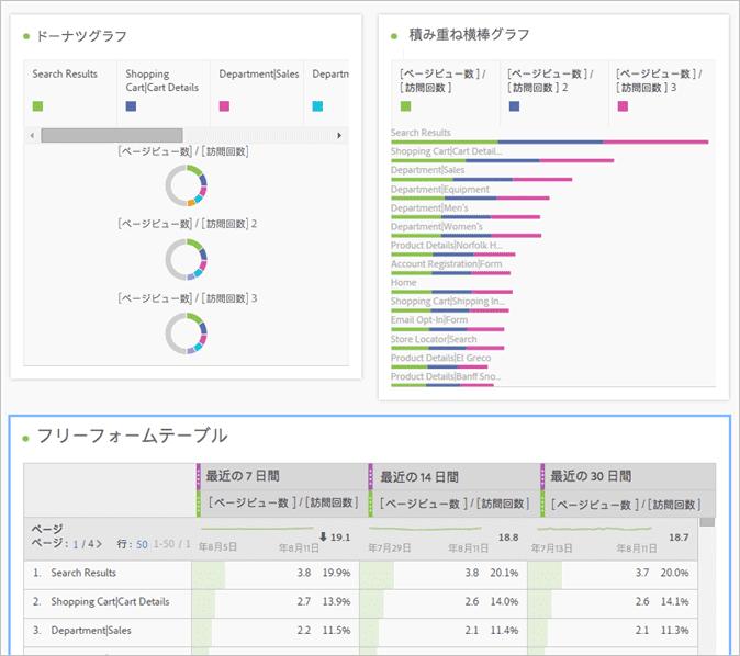 Adobe Analytics Workspace