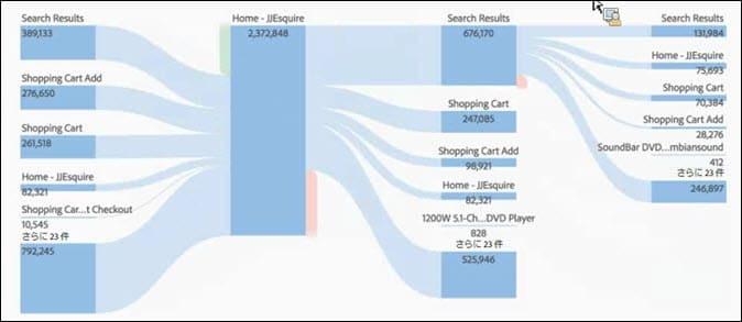 Adobe Analytics フロービジュアライゼーション