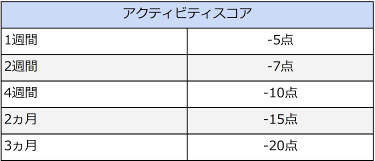 activity-score.png