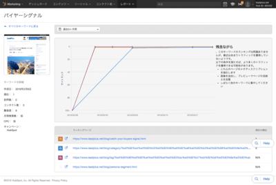 HubSPot検索ランキング推移
