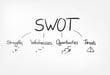 SWOT分析とは?方法や注意点についても解説