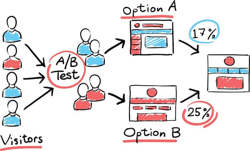 ABテストの基本や方法を解説!便利ツールの紹介も